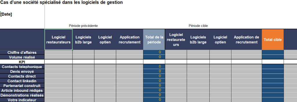 KPI actions commerciales