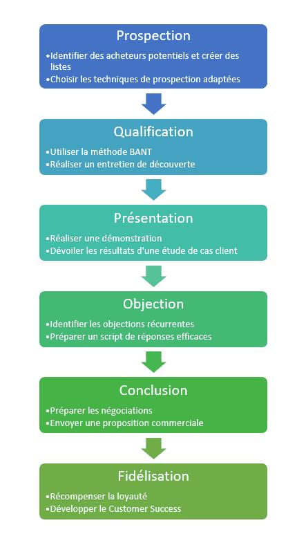 Processus de vente étapes