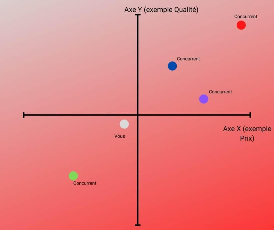 Carte perceptuelle